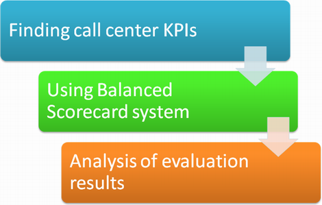 Use call center scorecard to measure business performance