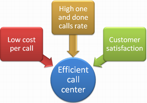 Call center scorecard is the best tool to eveluate call center performance