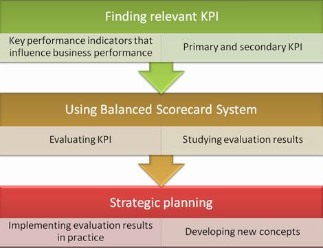 Use Balanced Scorecard system to evaluate customer service performance