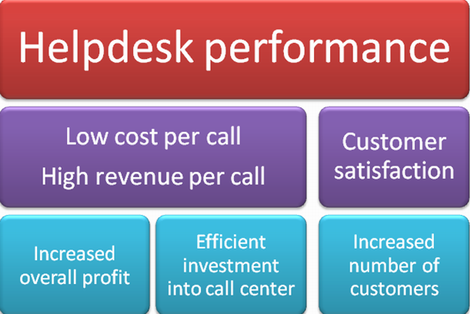 Measure helpdesk performance with Balanced Scorecard system
