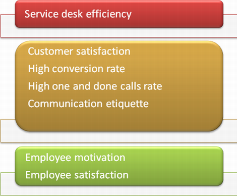 Use effective software to measure service desk efficiency
