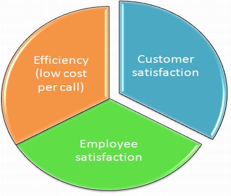 Customer support efficiency