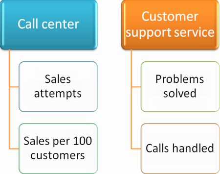 Call Center Performance Evaluation And Problems Associated With It Call Center Metrics