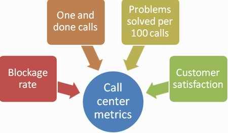 Popular call center metrics