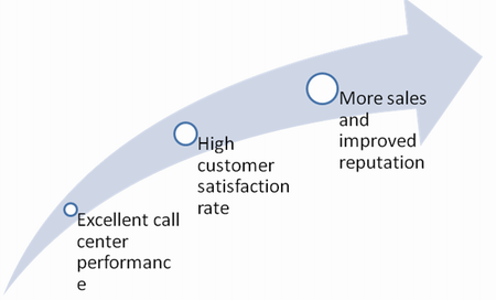 Benefits of measuring call center efficiency