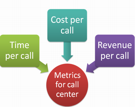 Major call center metrics
