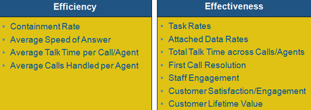 Call center efficiency and effectiveness