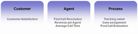 Call center metrics for agents