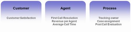 Call center metrics for agents