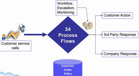 Call center working principle