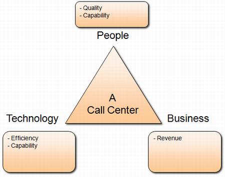 Call center roles