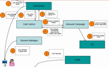 Measuring call center