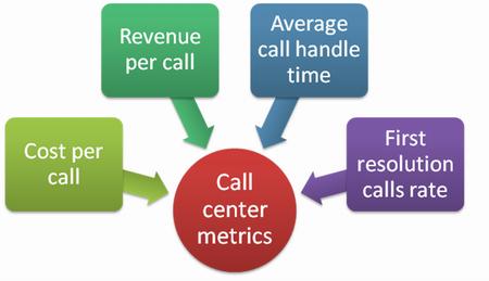 What makes good call center metrics
