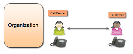 Call center role