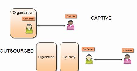 Call center types