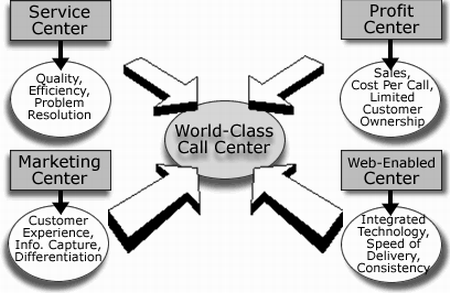 What makes the best call center