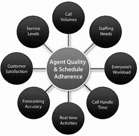 What makes a good call center operator