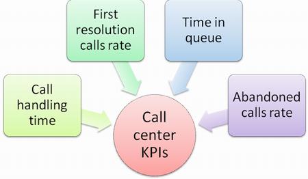 Contact center kpis