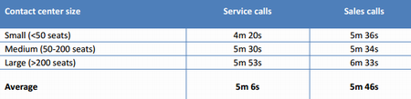 Average duration of calls