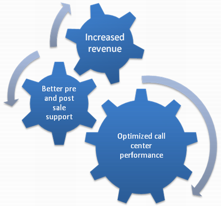 How call center evaluation works
