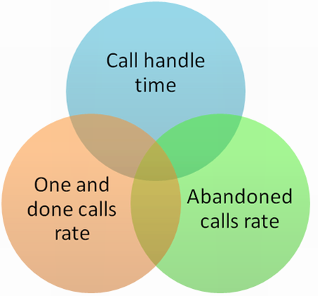 Some popular call center KPIs