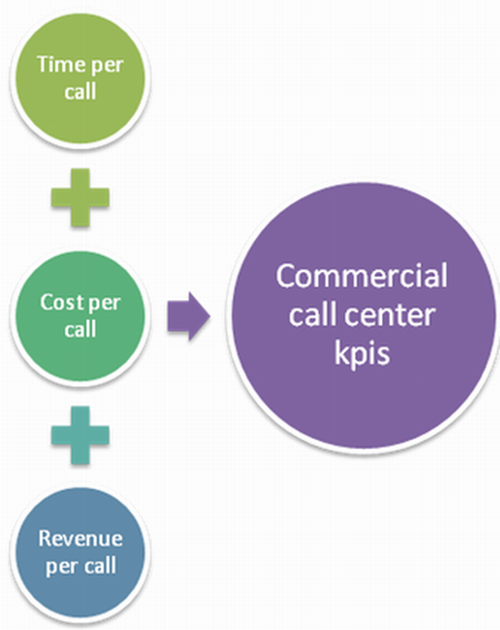 KPIs for a commercial call center